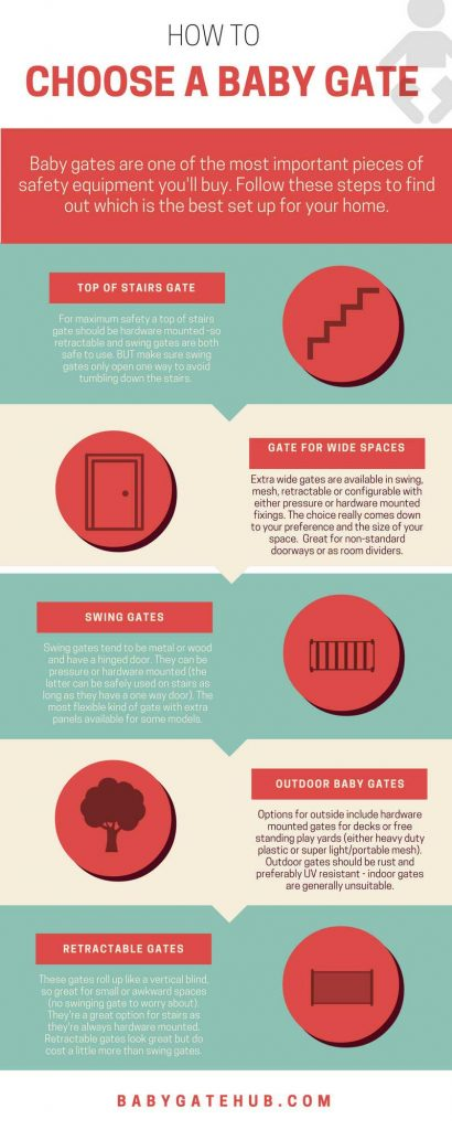 Infographic showing how to choose a baby gate